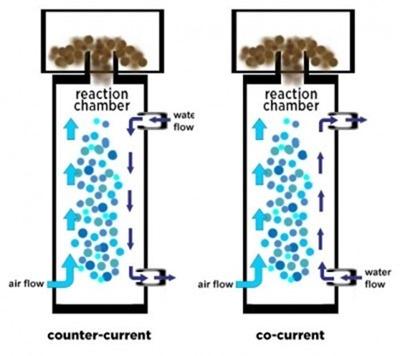 skimmer-currents