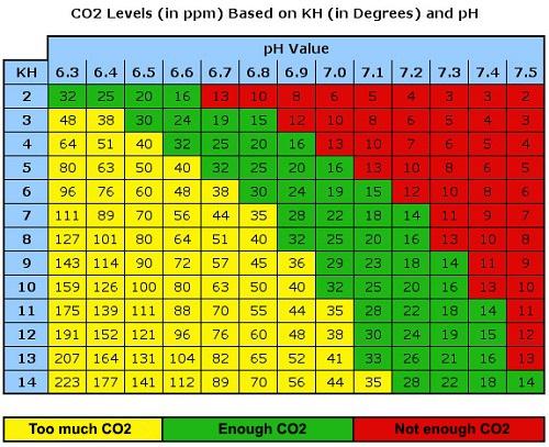 co2-kh-ph-chart